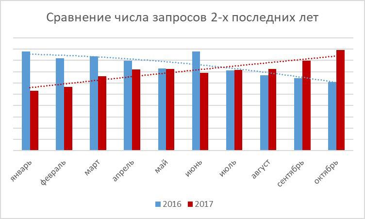 Число запросов на портале TopClimat.ru