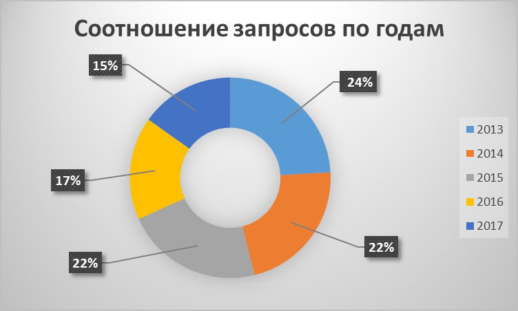 Соотношение запросов на портале TopClimat.ru
