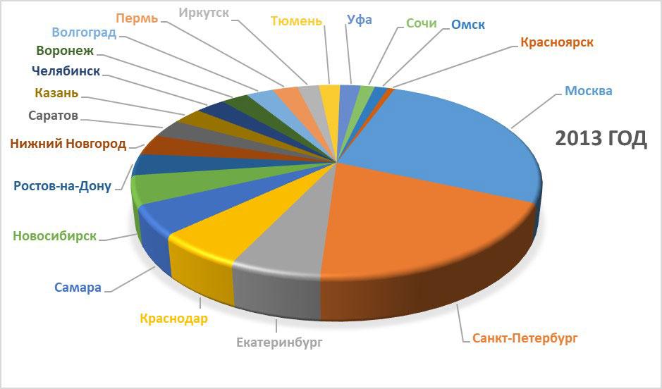 Соотношение запросов за 2013-й год