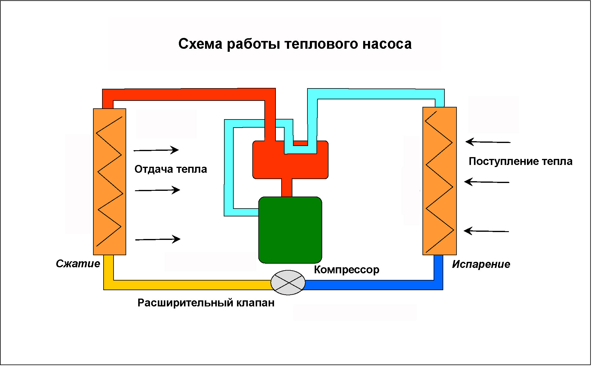Тепловой насос своими руками: система для отопления дома 88