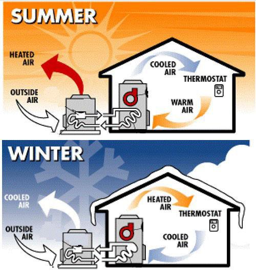 Зимой тепловой насос работает на нагрев, летом - на охлаждение