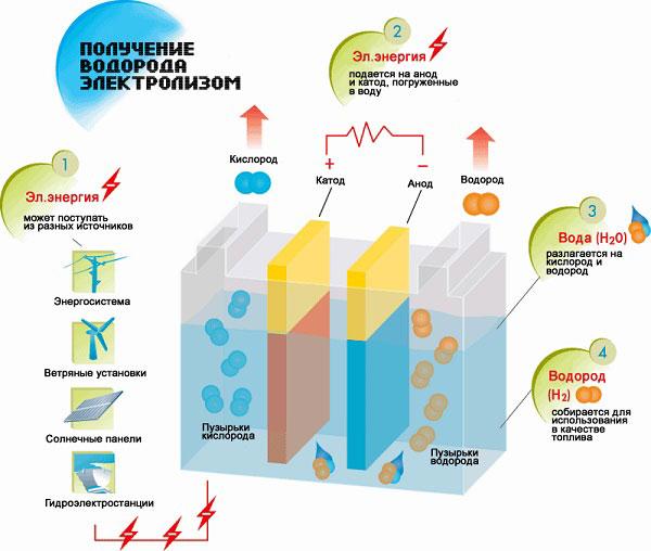 Схема процесса электролиза