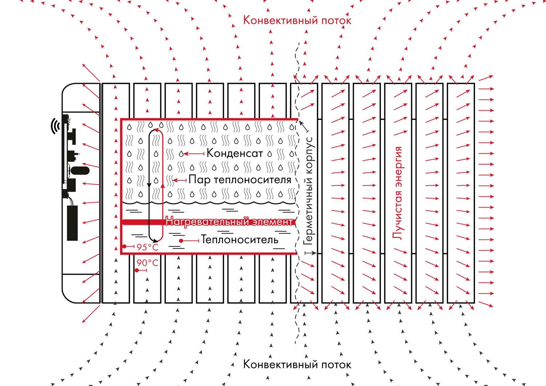 Принцип работы парокапельного обогревателя