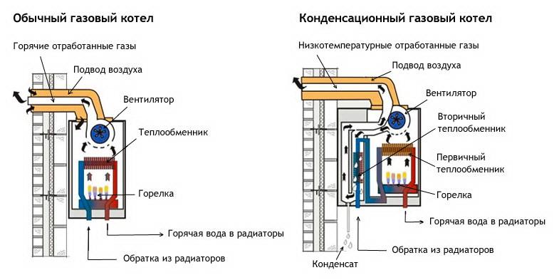 Устройство обычного и конденсационного газовых котлов
