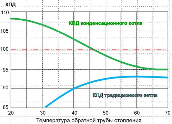 Зависимость КПД котла от режима работы