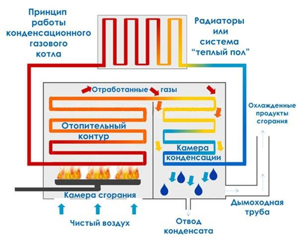Принцип работы газового котла конденсационного типа