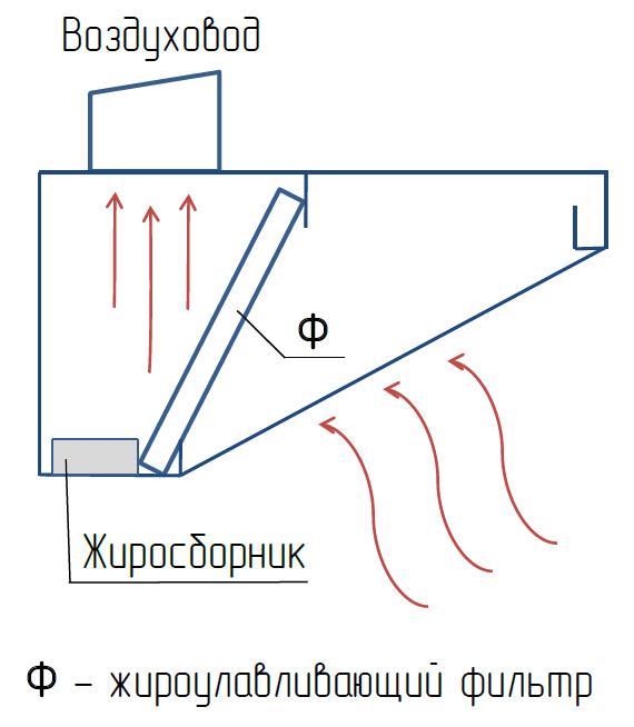 Что такое вентиляционный зонт